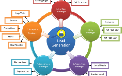 Why Digital Marketing Is Important for Contractors