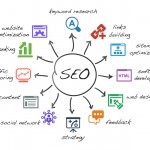 ProceedInnovative SEO MARKETING