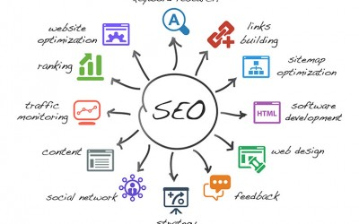 Why SEO Success Requires a Continuous Effort
