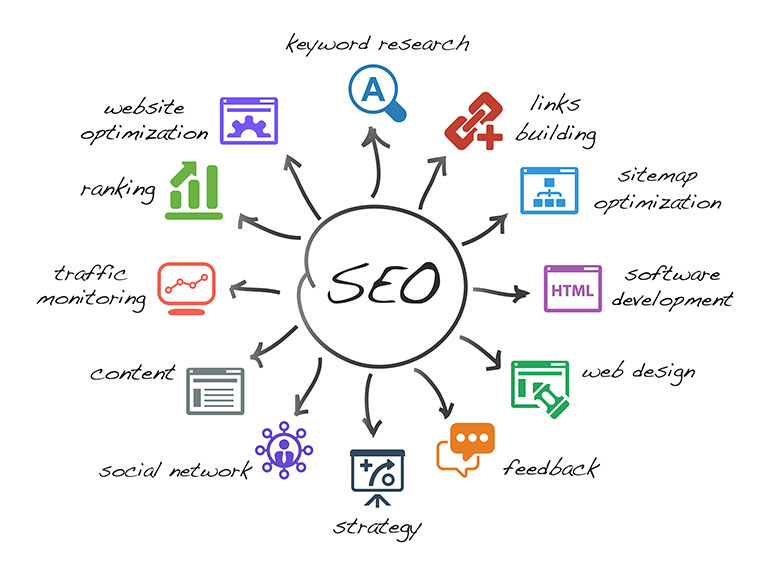 ProceedInnovative LOCAL SEO MARKETING