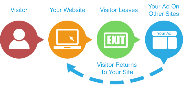 What is website remarketing?