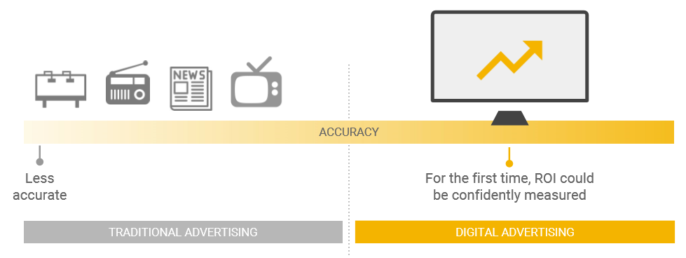 Traditional vs digital advertising