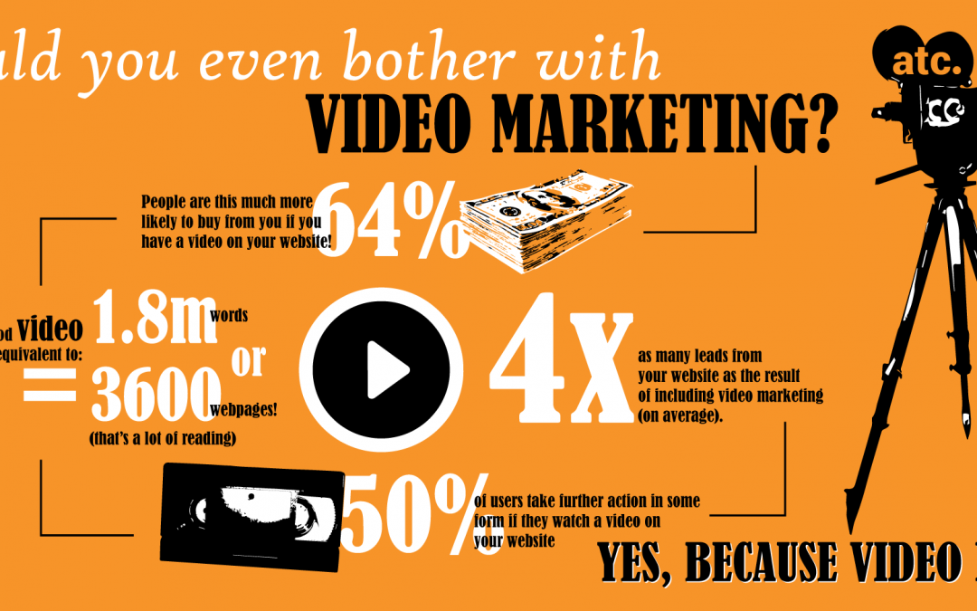 Statistics Show Why your Company Should Have a Video Marketing Campaign