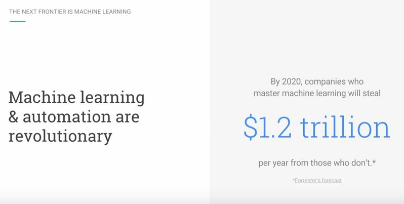 machine learning in b2b marketing