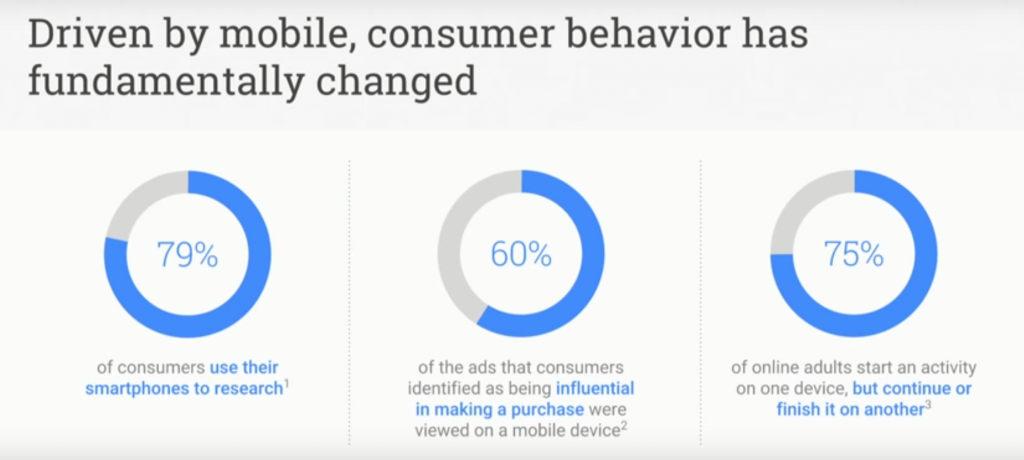 Consumer Behavior Shifts Towards Mobile