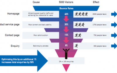 Visitor to Customer: How content can organically drive traffic
