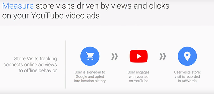 Location Extensions for TrueView Ads