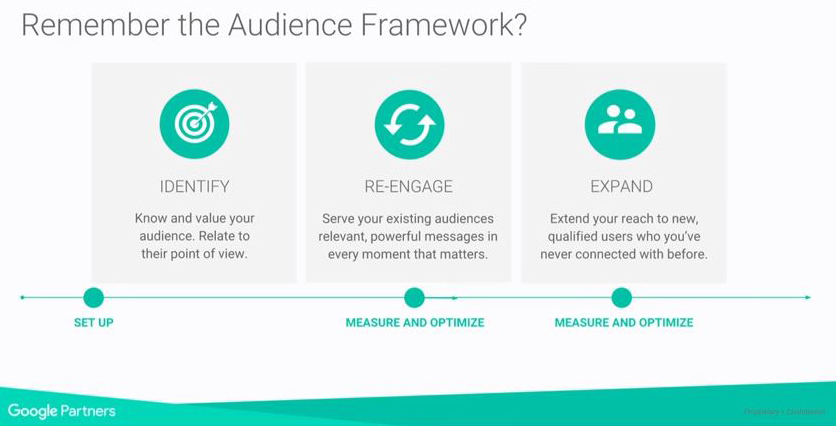 Google Audience Framework