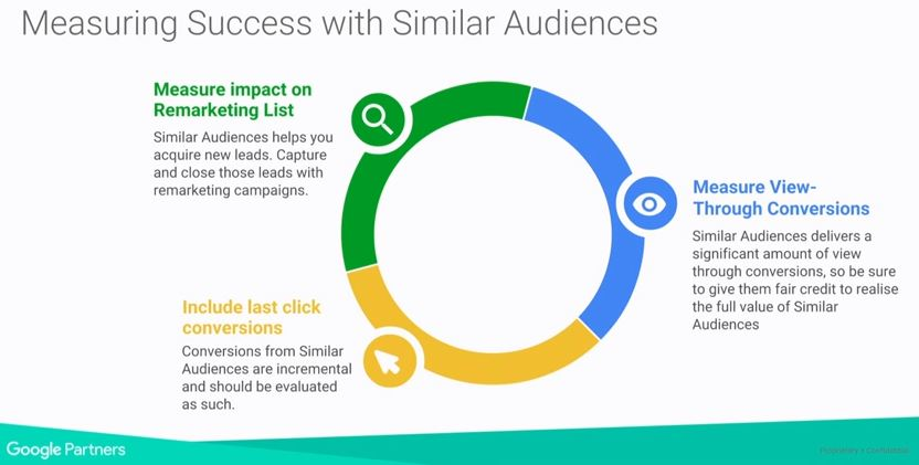 How to Measure Success with Similar Audiences