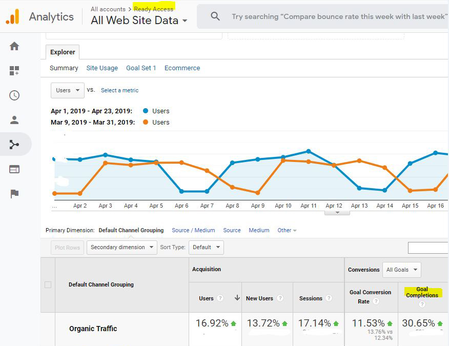 ready access SEO case study
