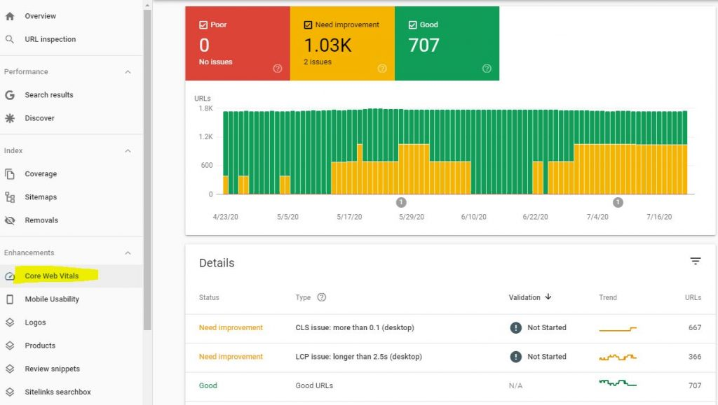 Core Web Vitals can be measured with Google Search Console