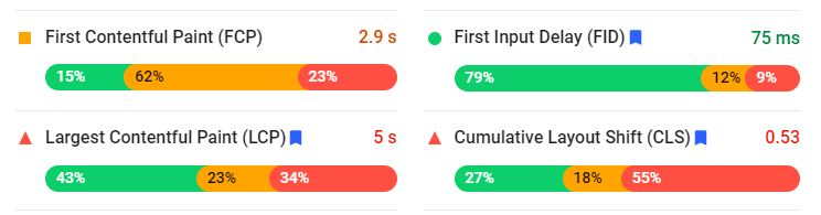 Core Web Vitals can be measured with PageSpeed Insights